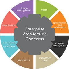Enterprise Architecture Raleigh NC